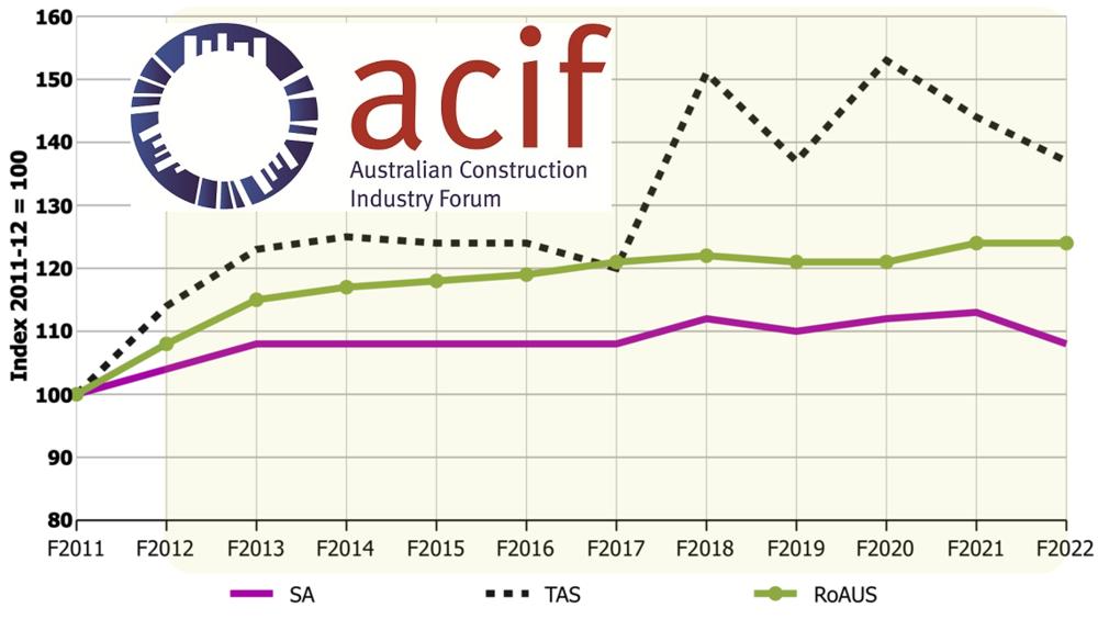 ACIF Construction Market report for Tasmania
