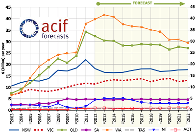 Engineering outlook by ACIF Forecasts