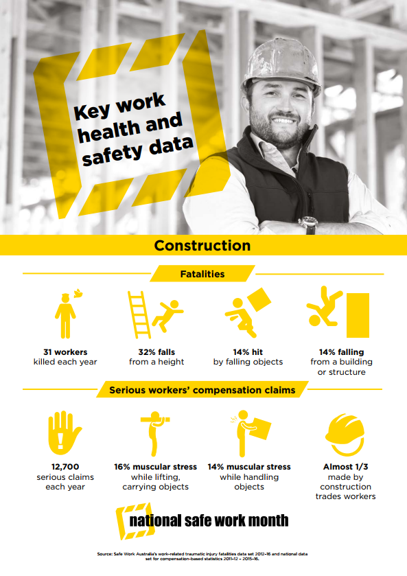 Safe Work Australia infographic on the Construction Industry