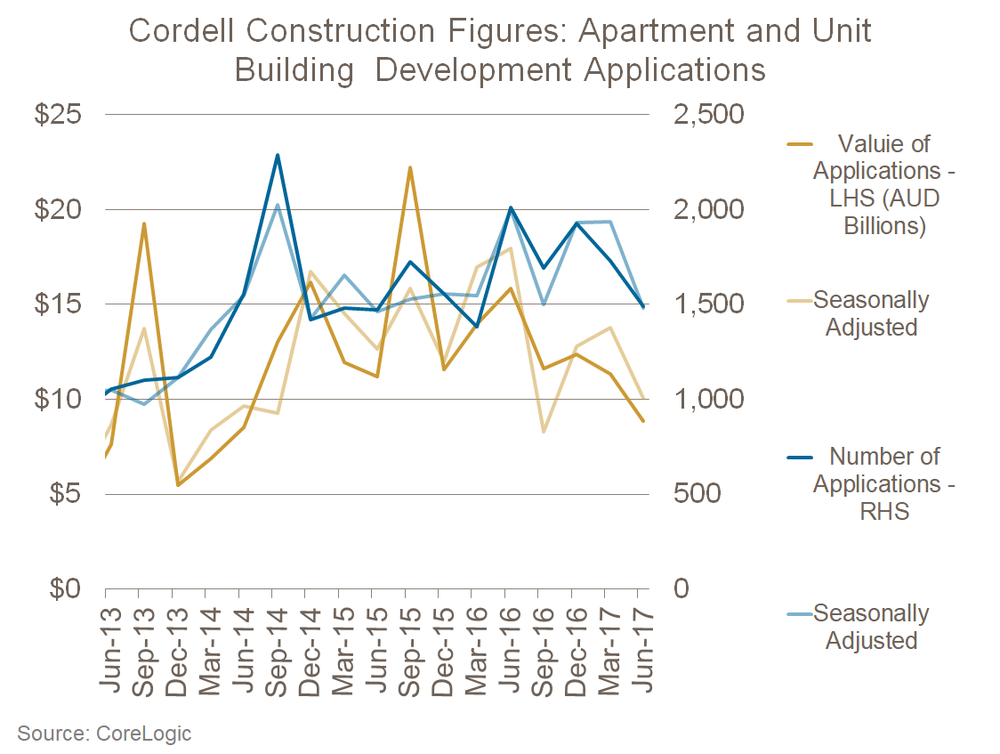 Cordell Construction Figures: Apartment and Unit Building Development Applications