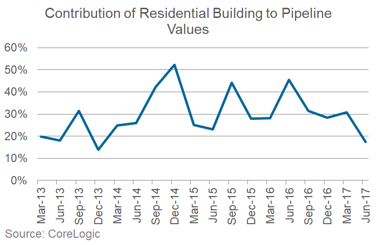 Contribution of Residential Building to Pipeline Values